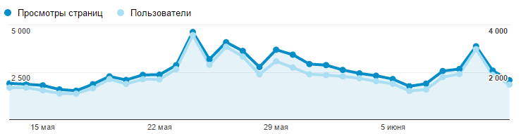 analystics 2015