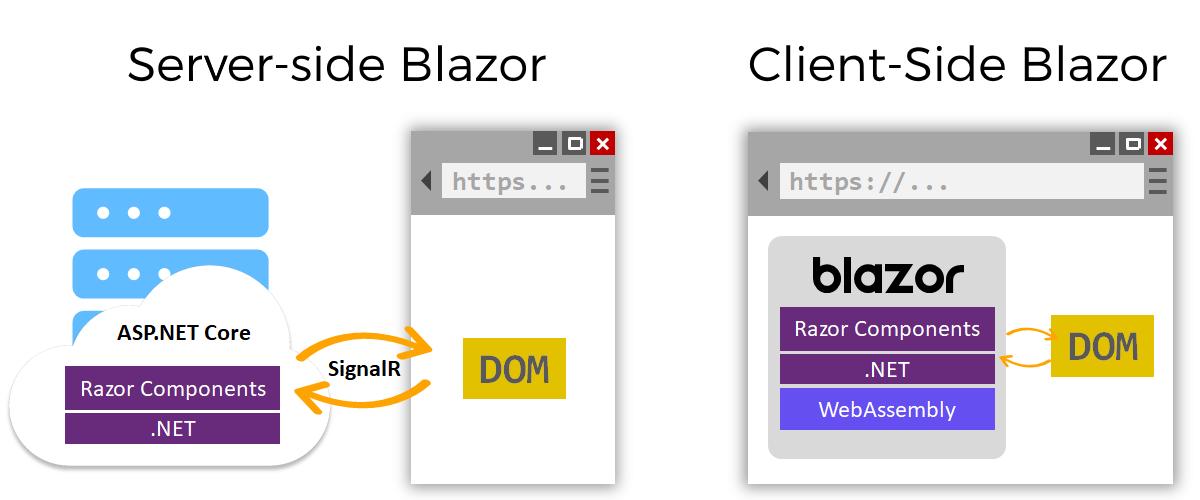 blazor-hosting-models