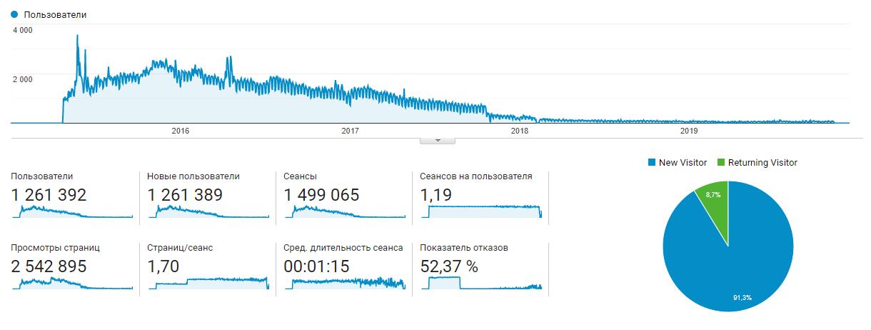 Ivan Derevianko 2015-2019 Stats