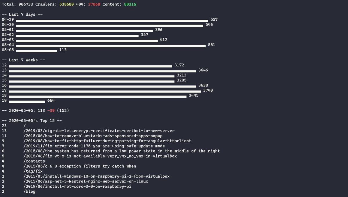 nginx log analytics output
