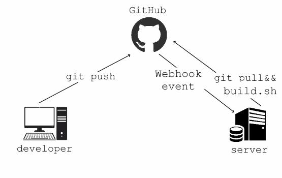 webhook github runner