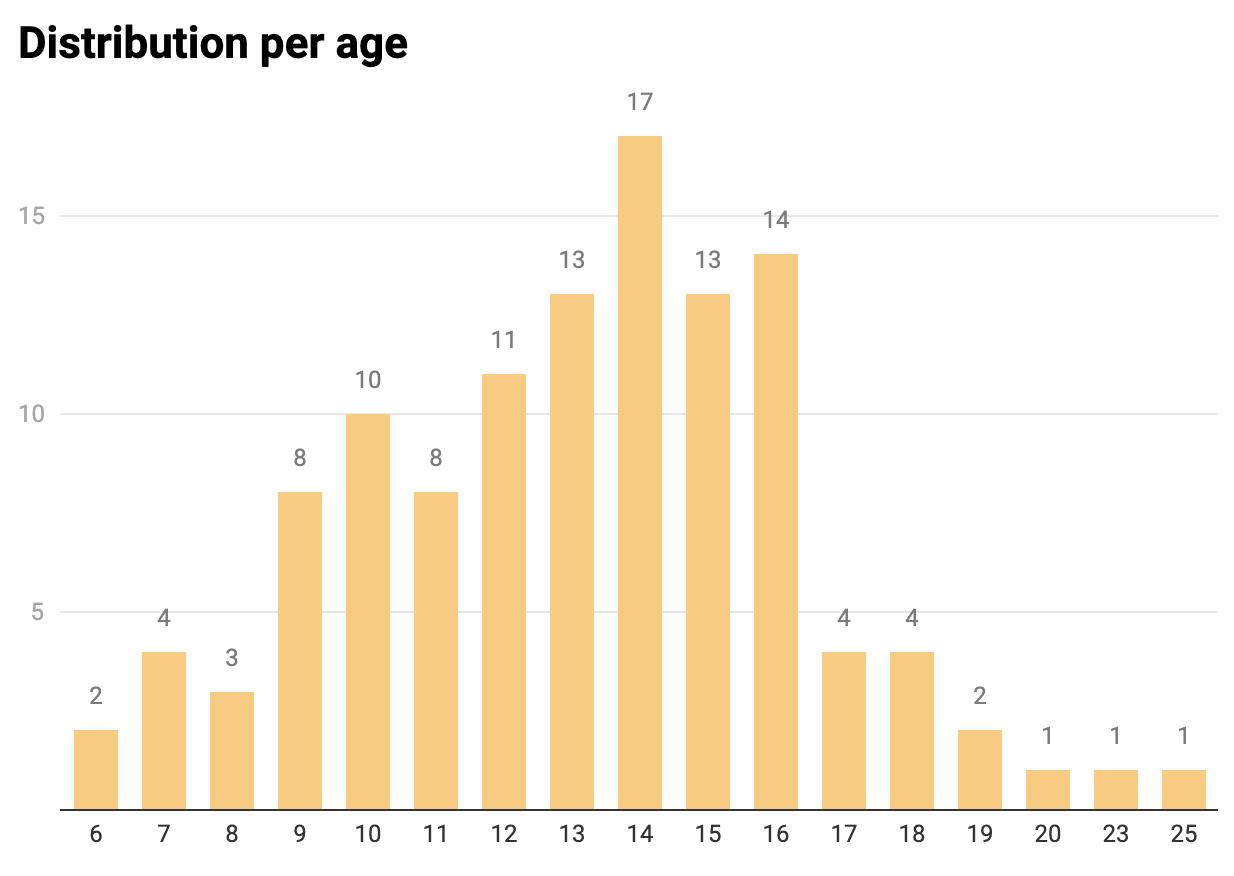 Distribution per age
